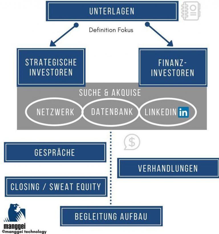 Geschäftsidee partnersuche